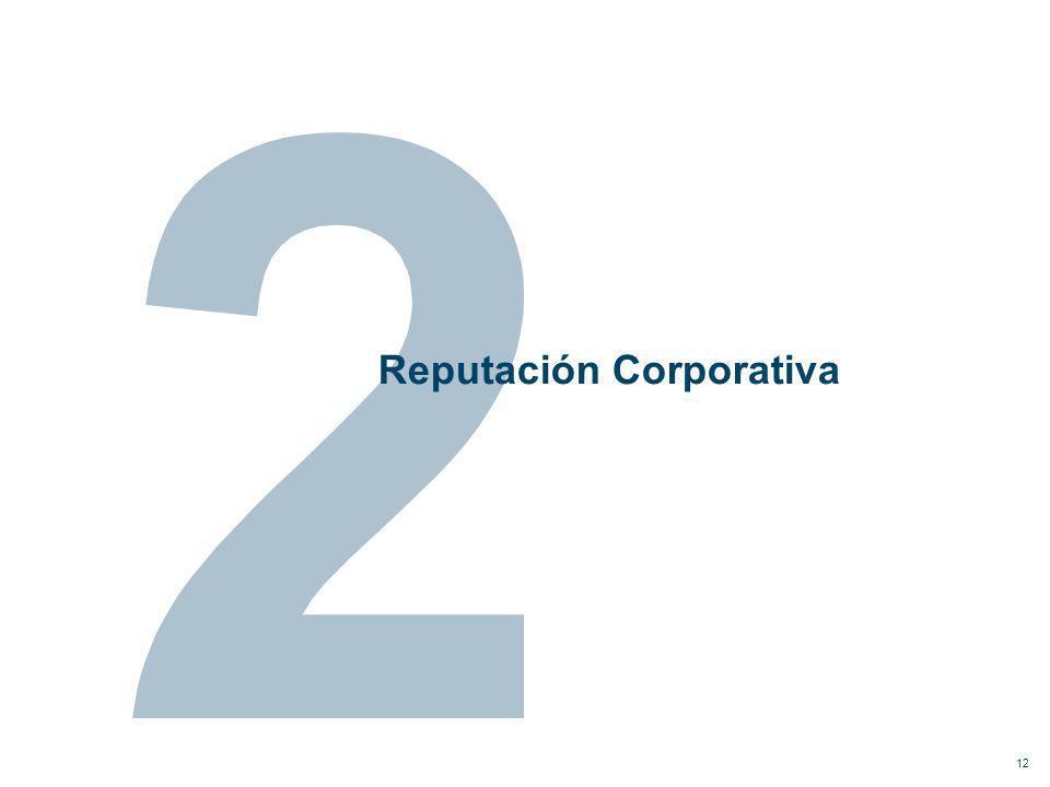 Reputación Corporativa 12