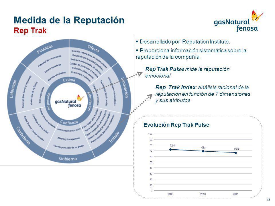 Medida de la Reputación 13 Desarrollado por Reputation Institute. Proporciona información sistemática sobre la reputación de la compañía. Rep Trak Pul