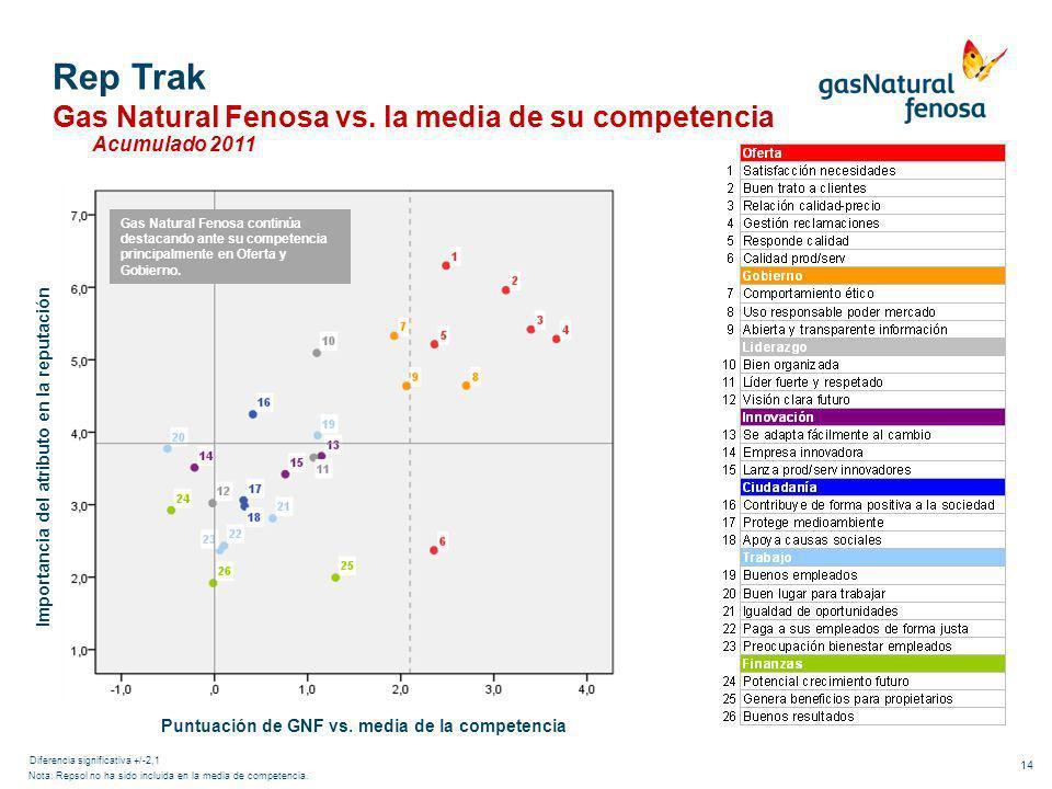 14 Importancia del atributo en la reputación Puntuación de GNF vs. media de la competencia Nota: Repsol no ha sido incluida en la media de competencia