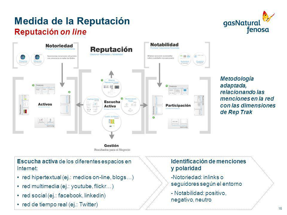 15 Medida de la Reputación Reputación on line Escucha activa de los diferentes espacios en Internet: red hipertextual (ej.: medios on-line, blogs…) re