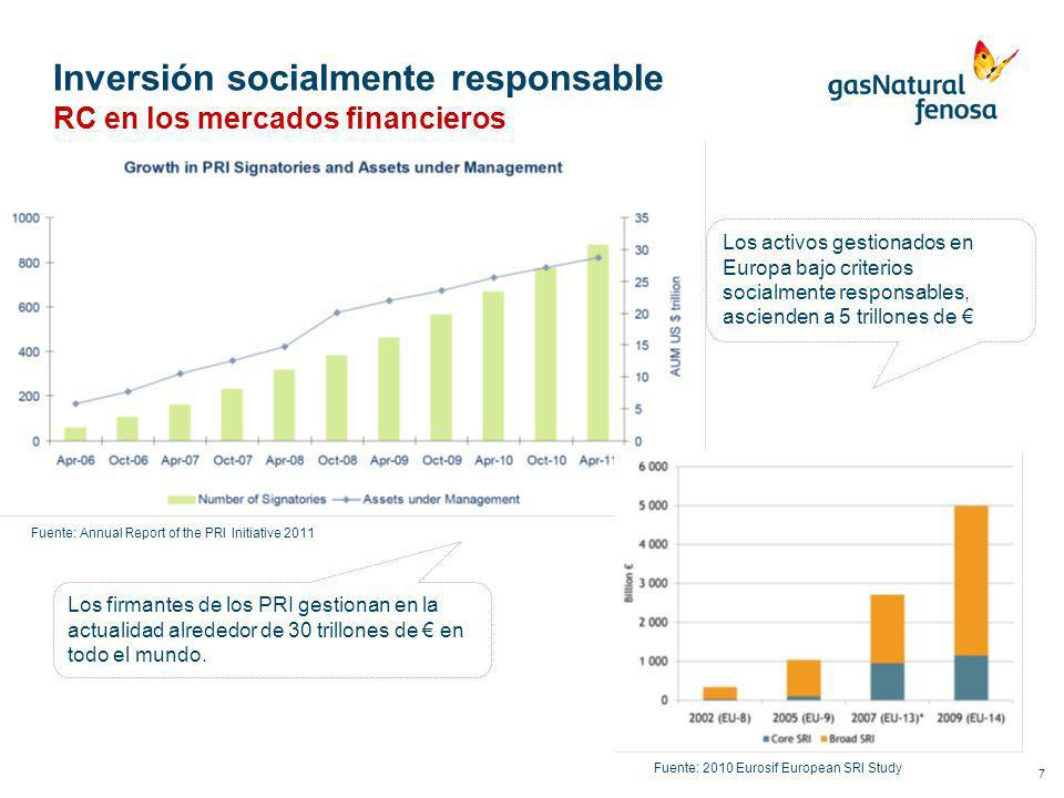 7 Inversión socialmente responsable RC en los mercados financieros Fuente: Annual Report of the PRI Initiative 2011 Fuente: 2010 Eurosif European SRI