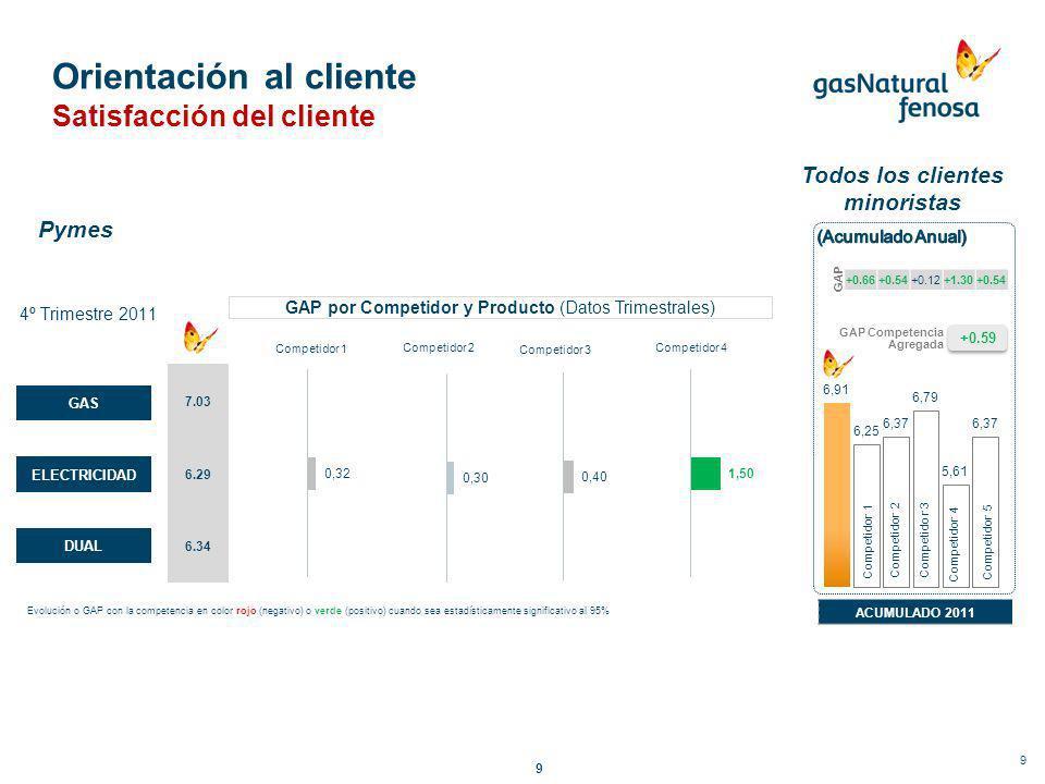 9 Orientación al cliente Satisfacción del cliente 1T-20112T-20113T-20114T-2011 +0.93 GAP Competencia Agregada ACUMULADO 2011 +1.06+0.84+0.22+1.58+0.47