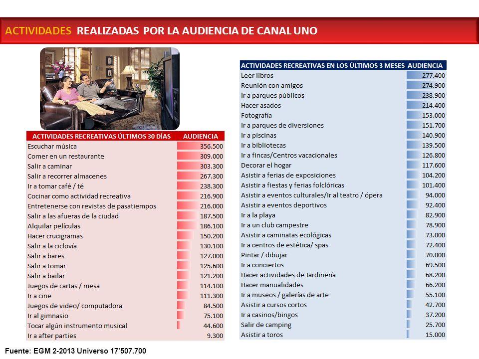 AUDIENCIA Noticias UNO es considerado por los líderes de opinión del país, como el noticiero más importante de los fines de semana en Colombia.
