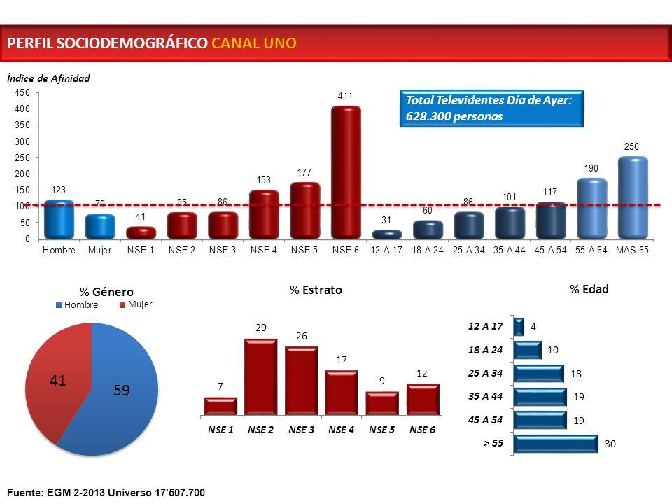 Índice de Afinidad Total Televidentes Día de Ayer: 628.300 personas PERFIL SOCIODEMOGRÁFICO CANAL UNO Fuente: EGM 2-2013 Universo 17507.700
