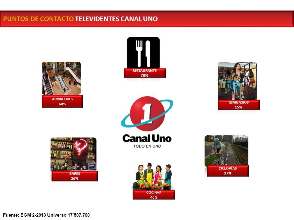 PUNTOS DE CONTACTO TELEVIDENTES CANAL UNO ALMACENES 60% RESTAURANTE 70% GIMNASIOS 15% CICLOVÍAS 27% BARES 26% COCINAR 46% Fuente: EGM 2-2013 Universo