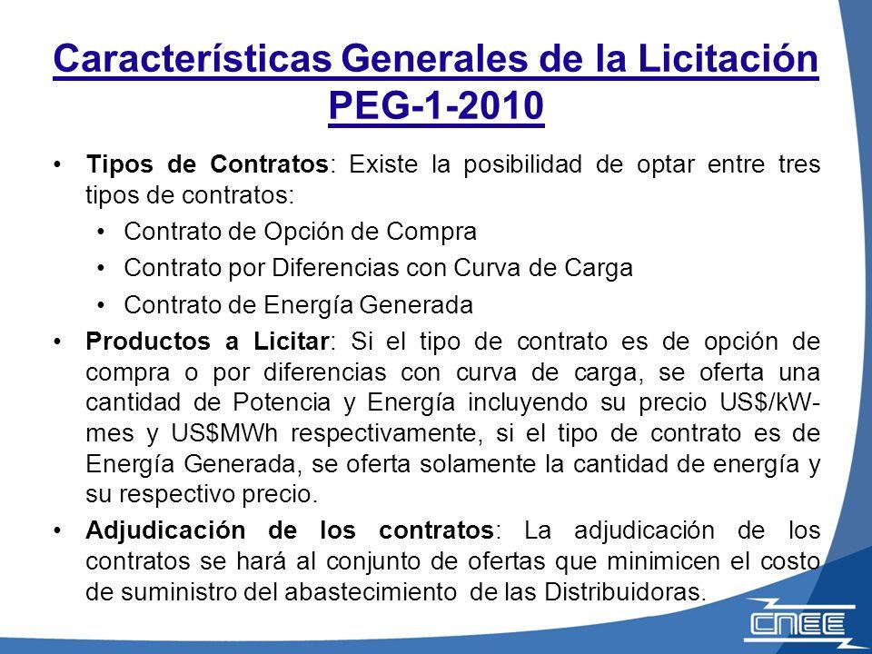 Tipos de Contratos: Existe la posibilidad de optar entre tres tipos de contratos: Contrato de Opción de Compra Contrato por Diferencias con Curva de C