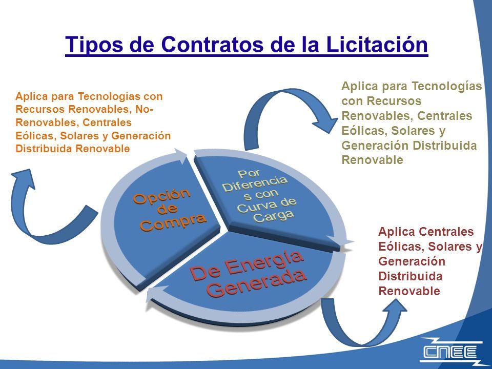 Tipos de Contratos de la Licitación Aplica para Tecnologías con Recursos Renovables, No- Renovables, Centrales Eólicas, Solares y Generación Distribui