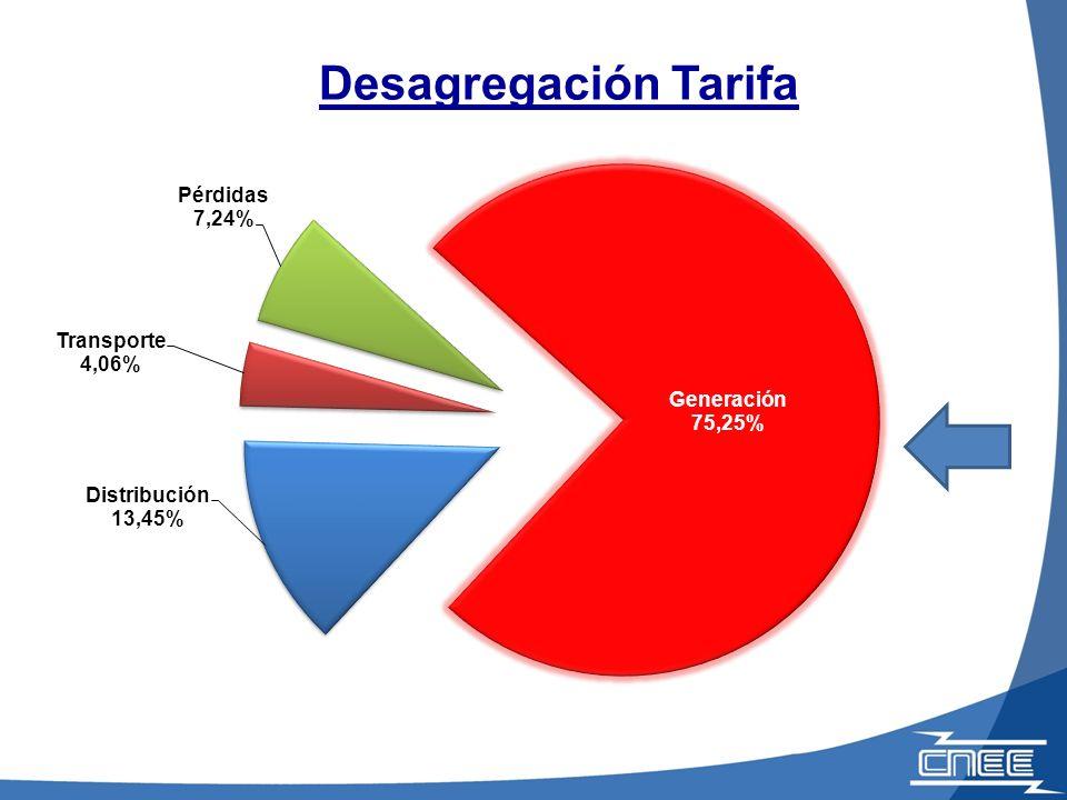 Desagregación Tarifa