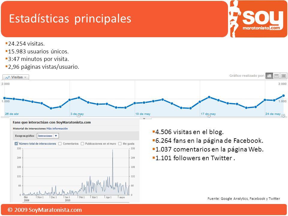 © 2009 SoyMaratonista.com Estadísticas principales 4.506 visitas en el blog. 6.264 fans en la página de Facebook. 1.037 comentarios en la página Web.