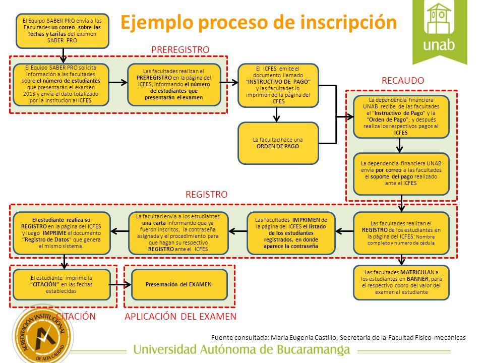 Ejemplo proceso de inscripción El Equipo SABER PRO solicita información a las facultades sobre el número de estudiantes que presentarán el examen 2013