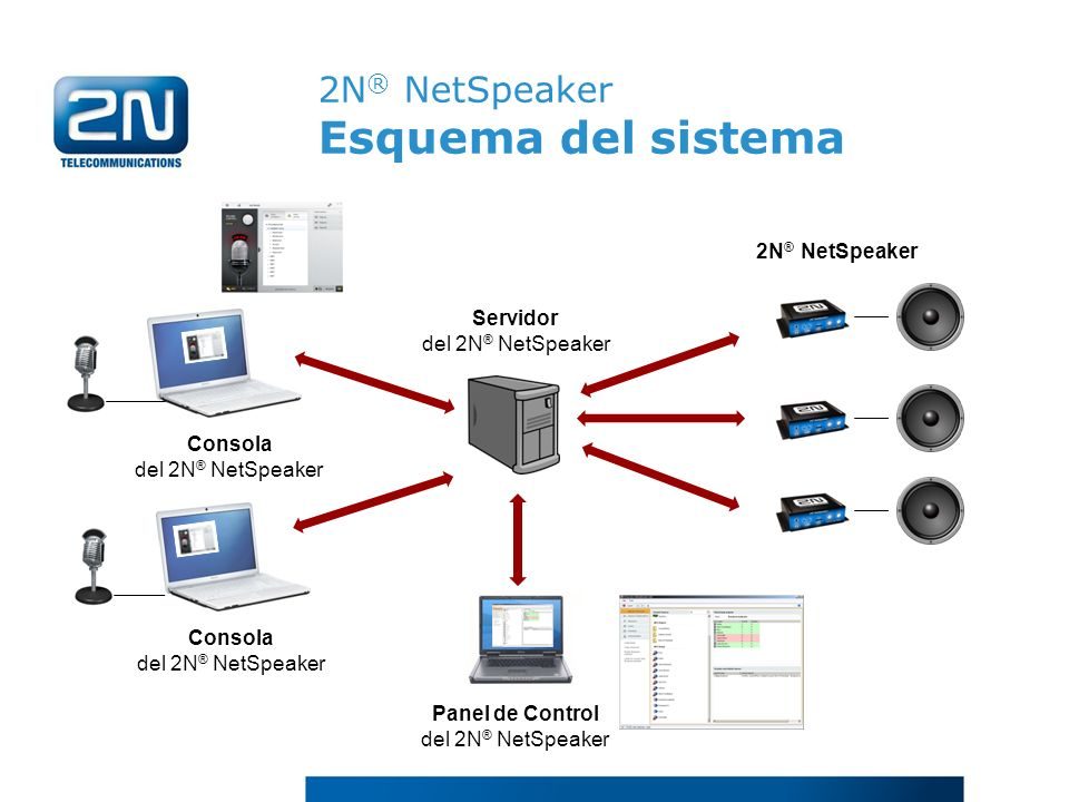 2N ® NetSpeaker Esquema del sistema Panel de Control del 2N ® NetSpeaker Consola del 2N ® NetSpeaker Servidor del 2N ® NetSpeaker 2N ® NetSpeaker Cons