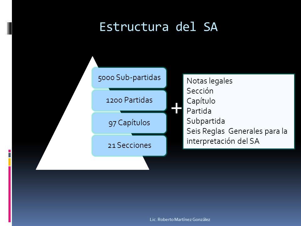 Estructura del SA 5000 Sub-partidas1200 Partidas97 Capítulos21 Secciones Lic. Roberto Martínez González Notas legales Sección Capítulo Partida Subpart
