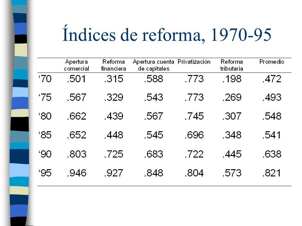 Índices de reforma, 1970-95