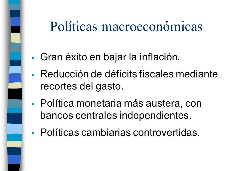 Políticas macroeconómicas Gran éxito en bajar la inflación. Reducción de déficits fiscales mediante recortes del gasto. Política monetaria más austera