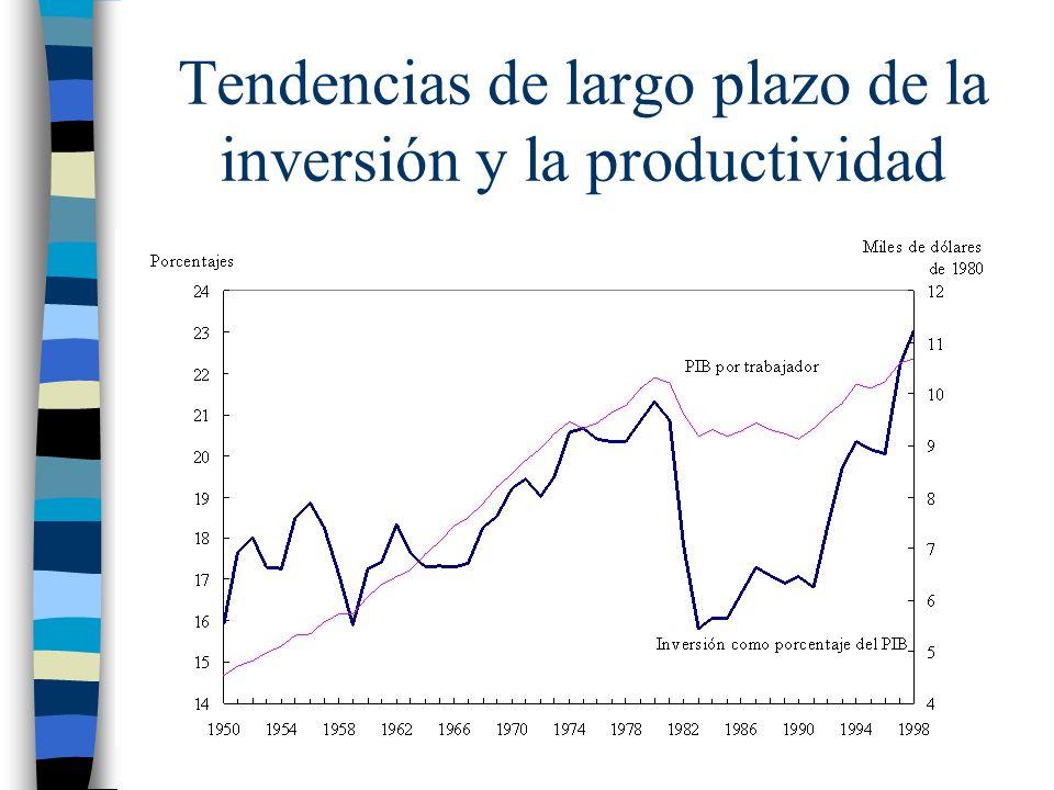 Tendencias de largo plazo de la inversión y la productividad