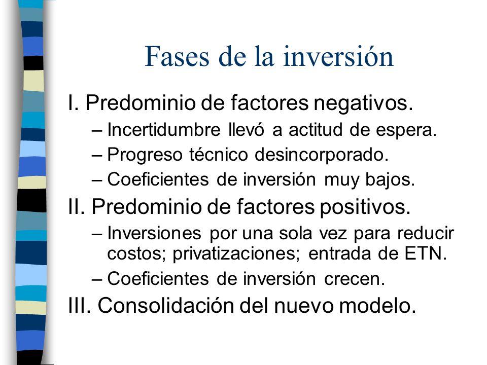 Fases de la inversión I.Predominio de factores negativos.