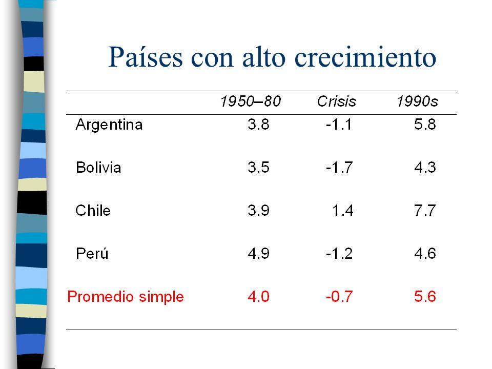 Países con alto crecimiento