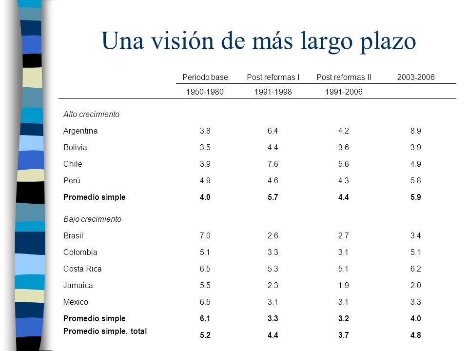 Una visión de más largo plazo Periodo basePost reformas IPost reformas II2003-2006 1950-19801991-19981991-2006 Alto crecimiento Argentina3.86.44.28.9 Bolivia3.54.43.63.9 Chile3.97.65.64.9 Perú4.94.64.35.8 Promedio simple4.05.74.45.9 Bajo crecimiento Brasil7.02.62.73.4 Colombia5.13.33.15.1 Costa Rica6.55.35.16.2 Jamaica5.52.31.92.0 México6.53.1 3.3 Promedio simple6.13.33.24.0 Promedio simple, total 5.24.43.74.8
