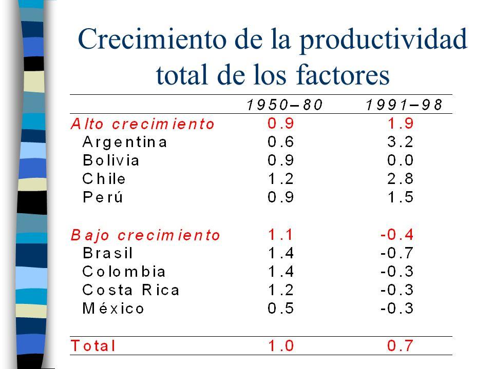 Crecimiento de la productividad total de los factores