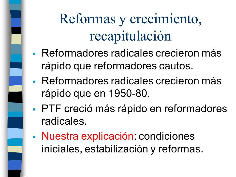 Reformas y crecimiento, recapitulación Reformadores radicales crecieron más rápido que reformadores cautos. Reformadores radicales crecieron más rápid