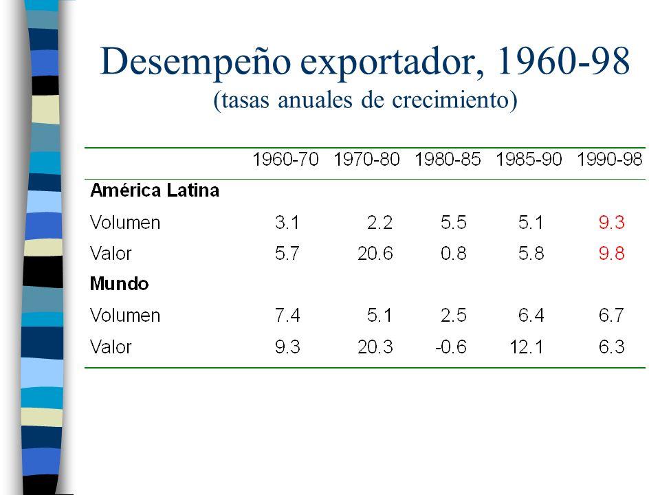 Desempeño exportador, 1960-98 (tasas anuales de crecimiento)