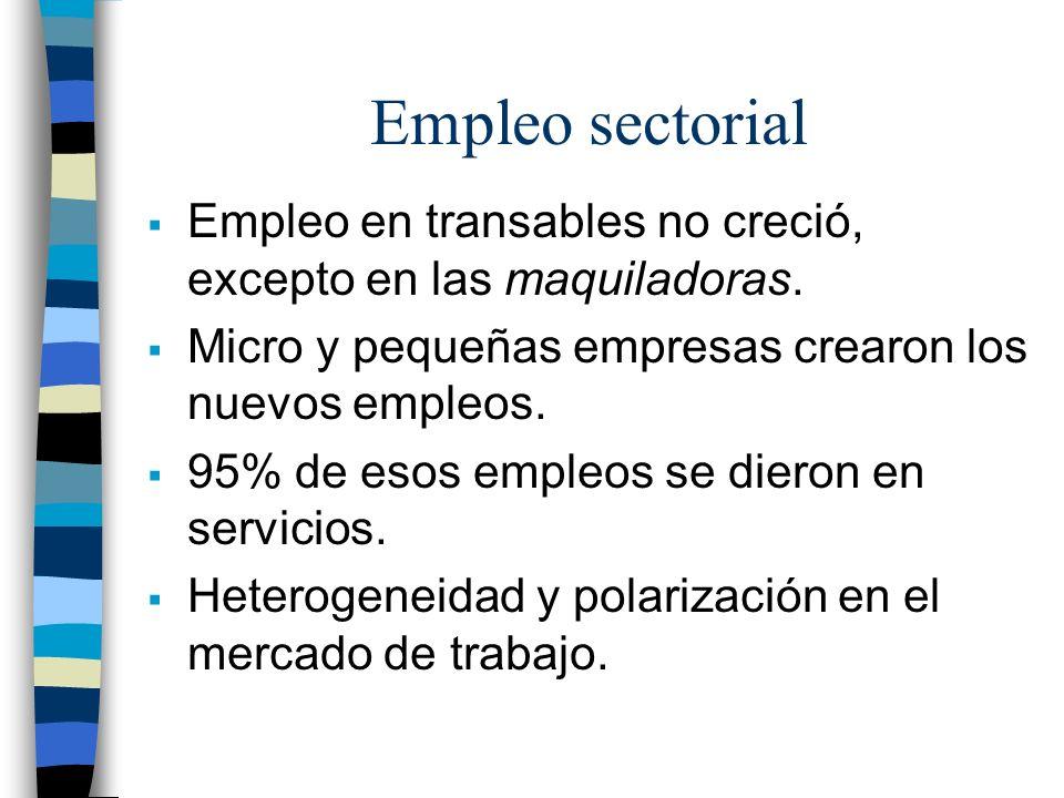 Empleo sectorial Empleo en transables no creció, excepto en las maquiladoras. Micro y pequeñas empresas crearon los nuevos empleos. 95% de esos empleo