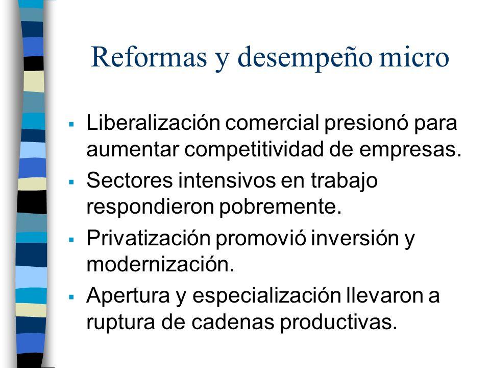 Reformas y desempeño micro Liberalización comercial presionó para aumentar competitividad de empresas. Sectores intensivos en trabajo respondieron pob