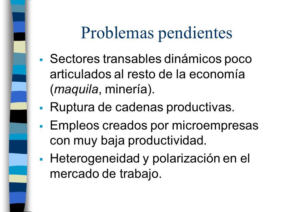 Problemas pendientes Sectores transables dinámicos poco articulados al resto de la economía (maquila, minería). Ruptura de cadenas productivas. Empleo