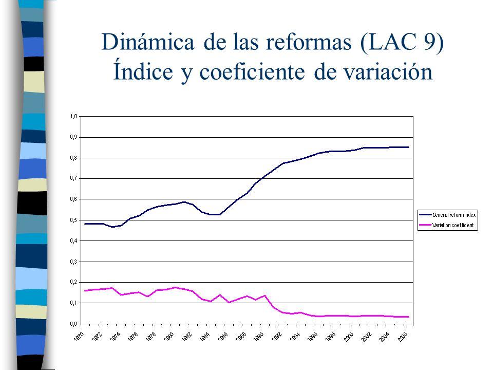 Dinámica de las reformas (LAC 9) Índice y coeficiente de variación