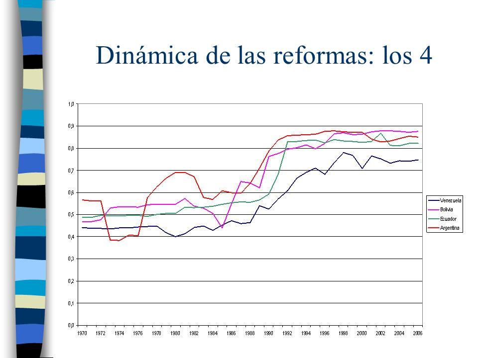 Dinámica de las reformas: los 4