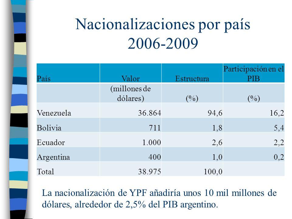 Nacionalizaciones por país 2006-2009 PaísValorEstructura Participación en el PIB (millones de dólares)(%) Venezuela36.86494,616,2 Bolivia7111,85,4 Ecuador1.0002,62,2 Argentina4001,00,2 Total38.975100,0 La nacionalización de YPF añadiría unos 10 mil millones de dólares, alrededor de 2,5% del PIB argentino.
