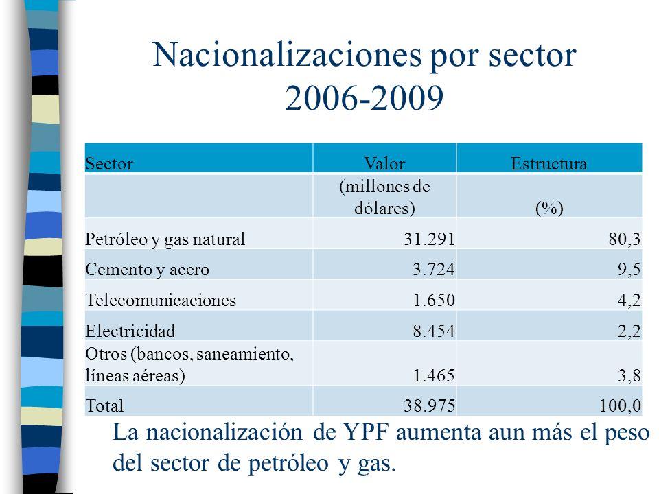 Nacionalizaciones por sector 2006-2009 SectorValorEstructura (millones de dólares)(%) Petróleo y gas natural31.29180,3 Cemento y acero3.7249,5 Telecomunicaciones1.6504,2 Electricidad8.4542,2 Otros (bancos, saneamiento, líneas aéreas)1.4653,8 Total38.975100,0 La nacionalización de YPF aumenta aun más el peso del sector de petróleo y gas.