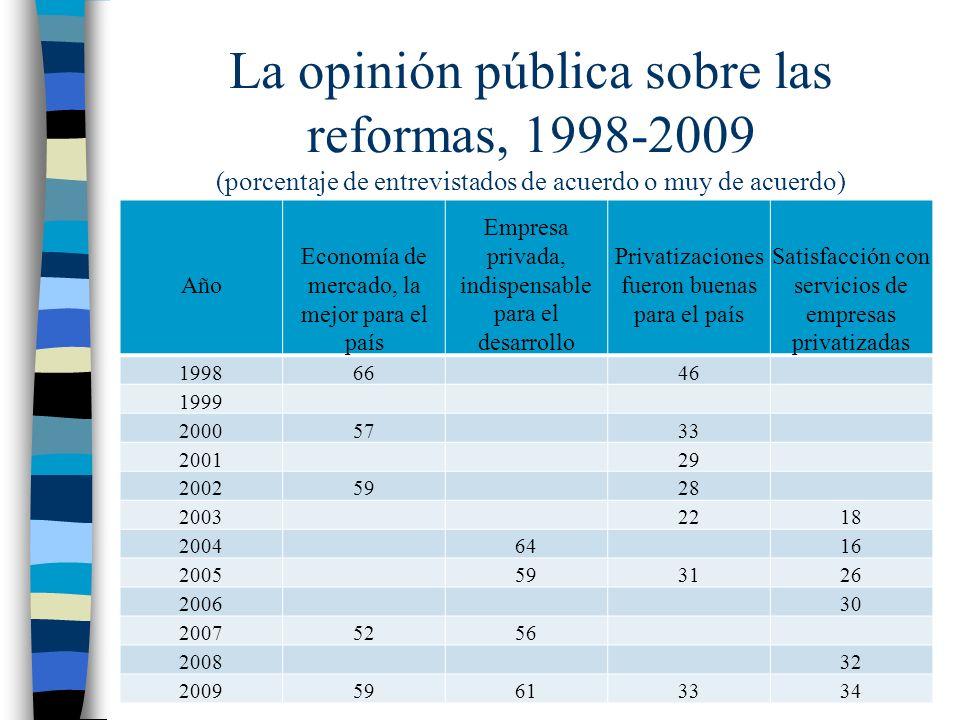 La opinión pública sobre las reformas, 1998-2009 (porcentaje de entrevistados de acuerdo o muy de acuerdo) Año Economía de mercado, la mejor para el país Empresa privada, indispensable para el desarrollo Privatizaciones fueron buenas para el país Satisfacción con servicios de empresas privatizadas 19986646 1999 20005733 200129 20025928 20032218 20046416 2005593126 200630 20075256 200832 200959613334