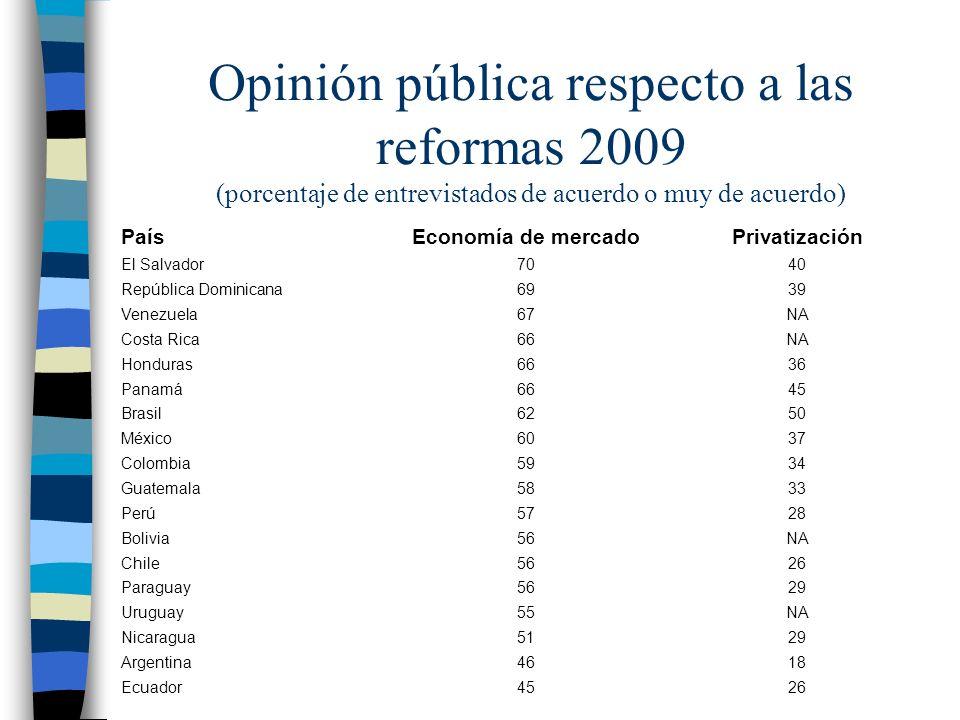 Opinión pública respecto a las reformas 2009 (porcentaje de entrevistados de acuerdo o muy de acuerdo) PaísEconomía de mercadoPrivatización El Salvado