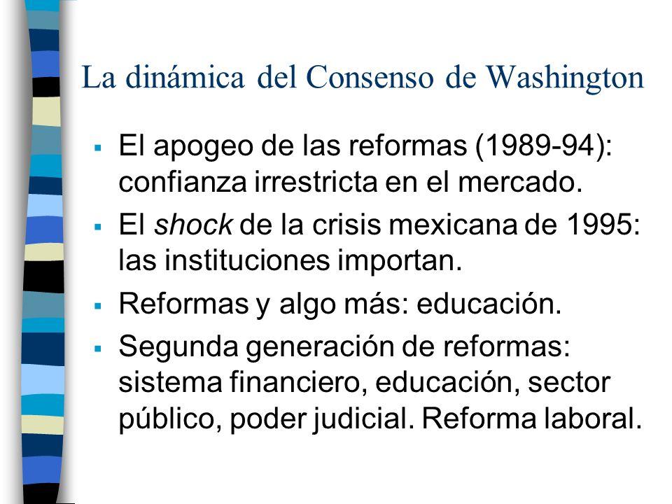 La dinámica del Consenso de Washington El apogeo de las reformas (1989-94): confianza irrestricta en el mercado. El shock de la crisis mexicana de 199
