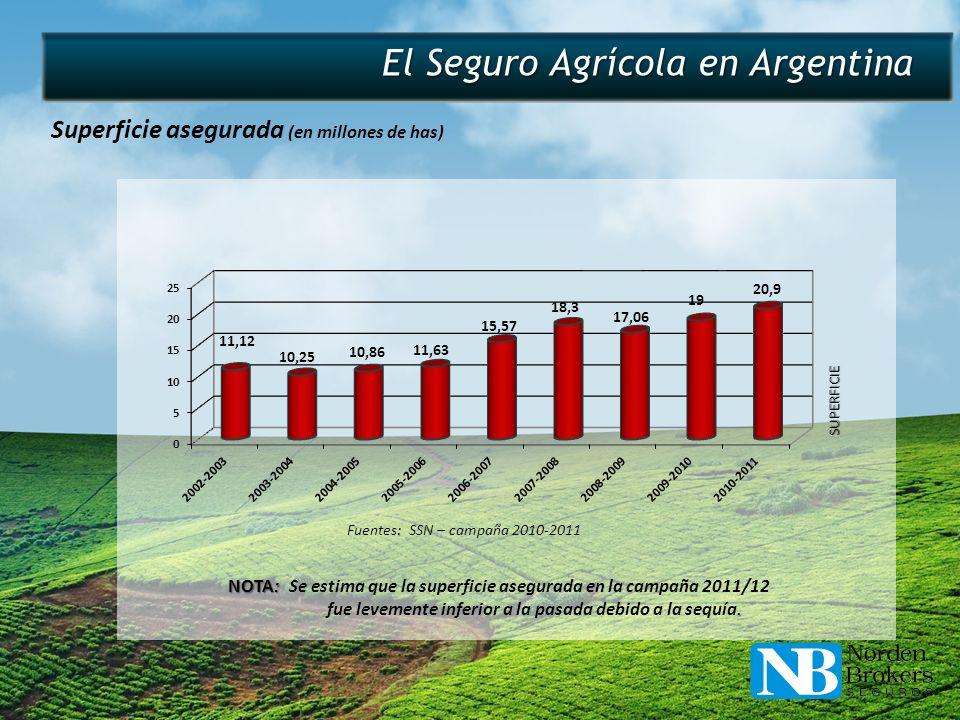 El Seguro Agrícola en Argentina Superficie asegurada (en millones de has) NOTA: NOTA: Se estima que la superficie asegurada en la campaña 2011/12 fue