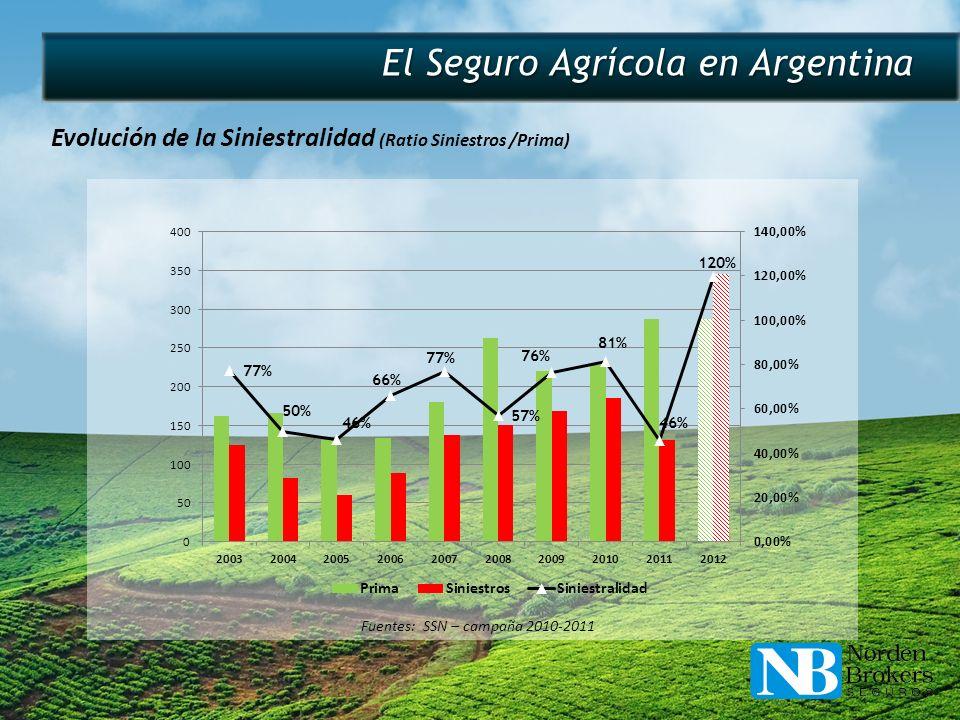 El Seguro Agrícola en Argentina Evolución de la Siniestralidad (Ratio Siniestros /Prima) Fuentes: SSN – campaña 2010-2011