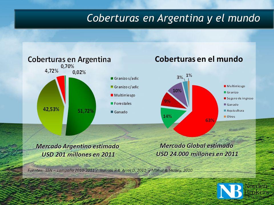 Mercado Global estimado USD 24.000 millones en 2011 USD 24.000 millones en 2011 Mercado Argentino estimado USD 201 millones en 2011 USD 201 millones e