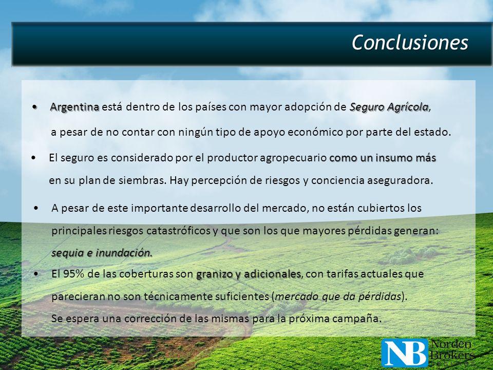 Conclusiones Argentina Seguro AgrícolaArgentina está dentro de los países con mayor adopción de Seguro Agrícola, a pesar de no contar con ningún tipo