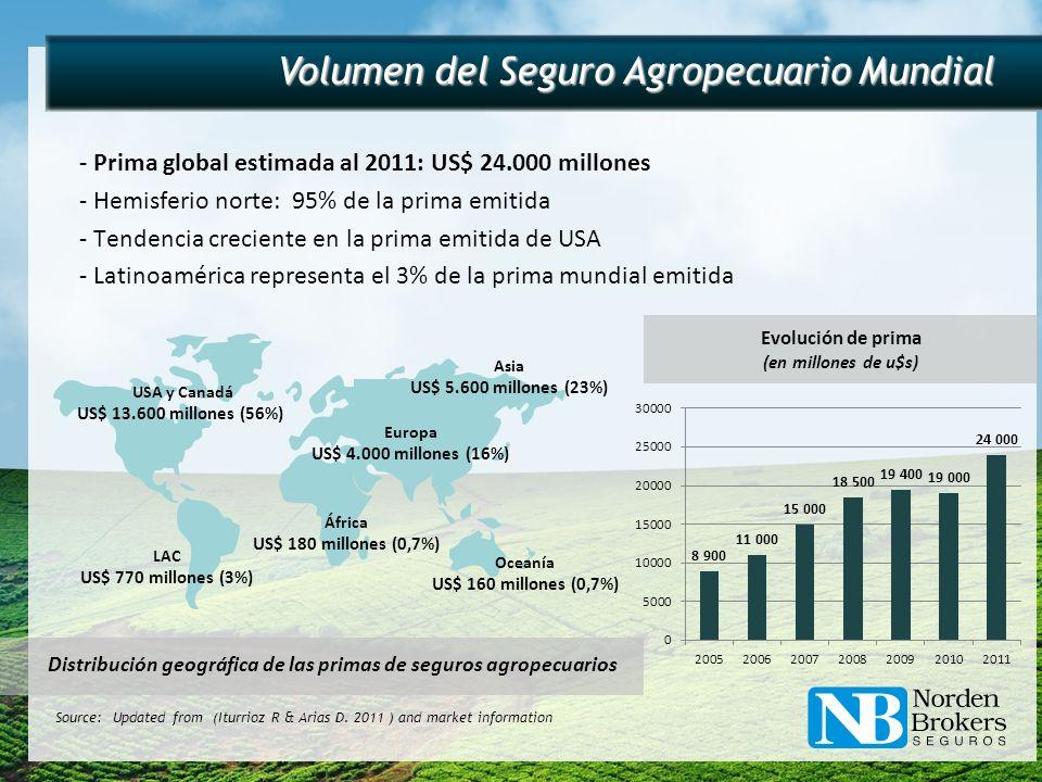 Evolución de prima (en millones de u$s) Volumen del Seguro Agropecuario Mundial - Prima global estimada al 2011: US$ 24.000 millones - Hemisferio nort