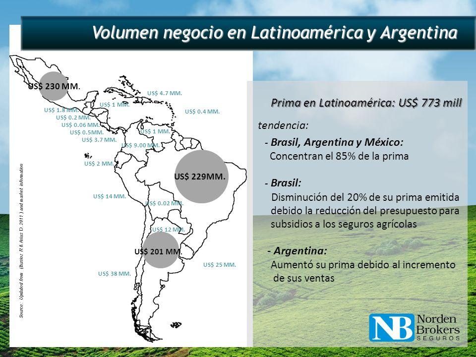 Mercado Global estimado USD 24.000 millones en 2011 USD 24.000 millones en 2011 Mercado Argentino estimado USD 201 millones en 2011 USD 201 millones en 2011 Fuentes: SSN – campaña 2010-2011 / Iturrioz R & Arias D.