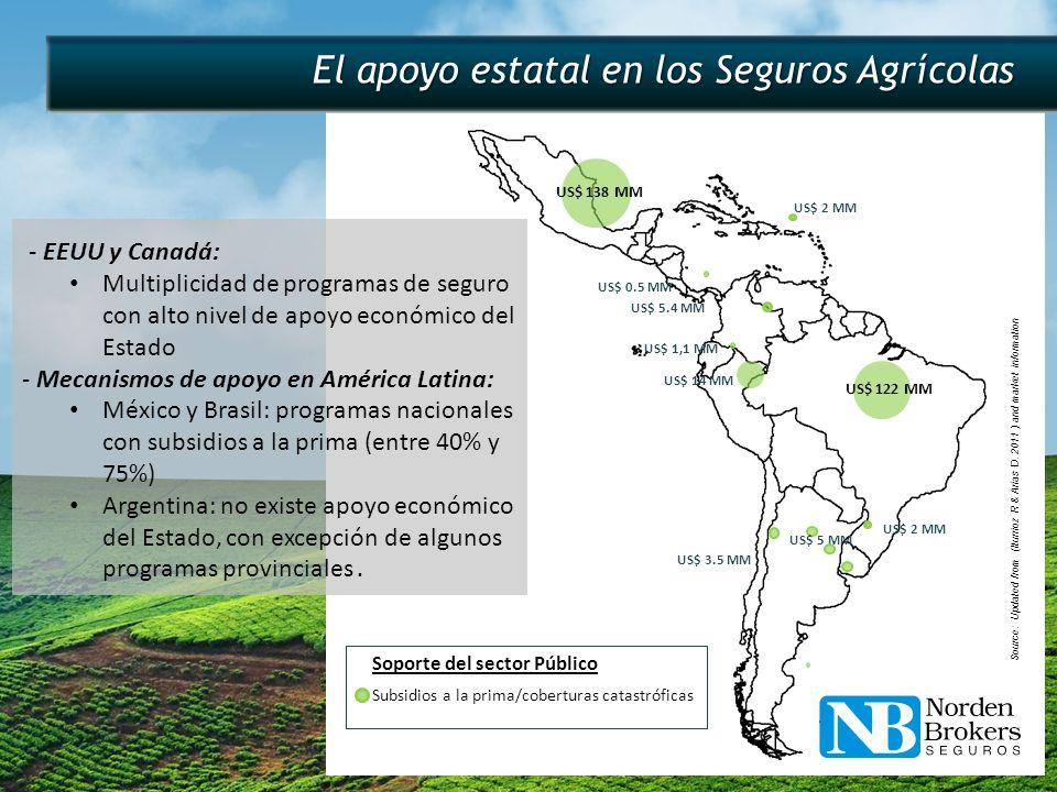 - Porcentaje de área asegurada en Argentina del 63% >> 20,9 millones has.