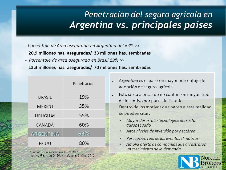- Porcentaje de área asegurada en Argentina del 63% >> 20,9 millones has. aseguradas/ 33 millones has. sembradas - Porcentaje de área asegurada en Bra