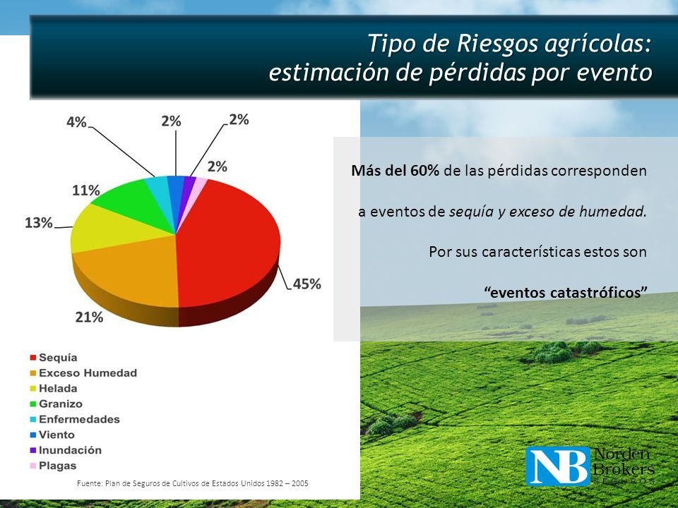 Tipo de Riesgos agrícolas: estimación de pérdidas por evento Más del 60% de las pérdidas corresponden a eventos de sequía y exceso de humedad. Por sus