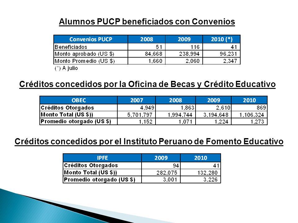 Alumnos PUCP beneficiados con Convenios Créditos concedidos por la Oficina de Becas y Crédito Educativo Créditos concedidos por el Instituto Peruano d