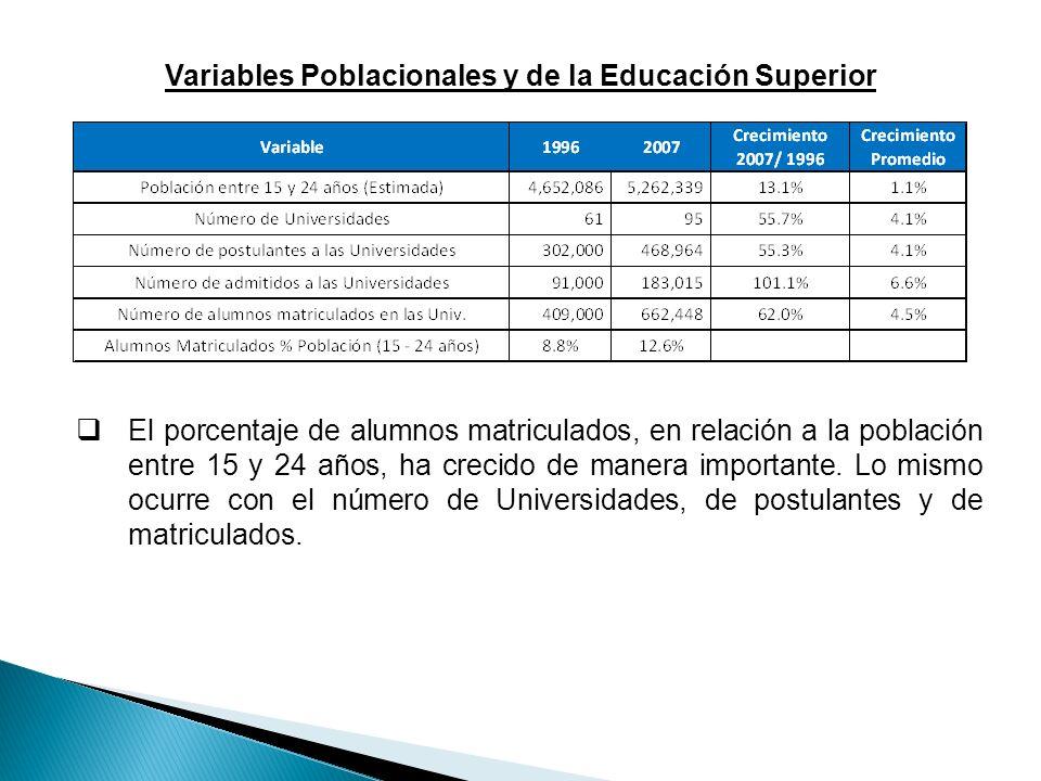 Variables Poblacionales y de la Educación Superior El porcentaje de alumnos matriculados, en relación a la población entre 15 y 24 años, ha crecido de