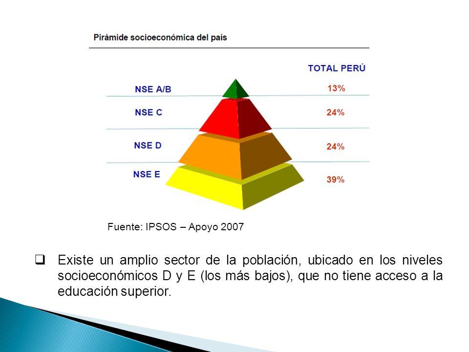 Fuente: IPSOS – Apoyo 2007 Existe un amplio sector de la población, ubicado en los niveles socioeconómicos D y E (los más bajos), que no tiene acceso