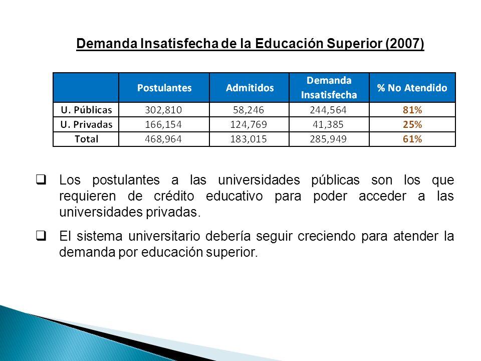 Demanda Insatisfecha de la Educación Superior (2007) Los postulantes a las universidades públicas son los que requieren de crédito educativo para pode