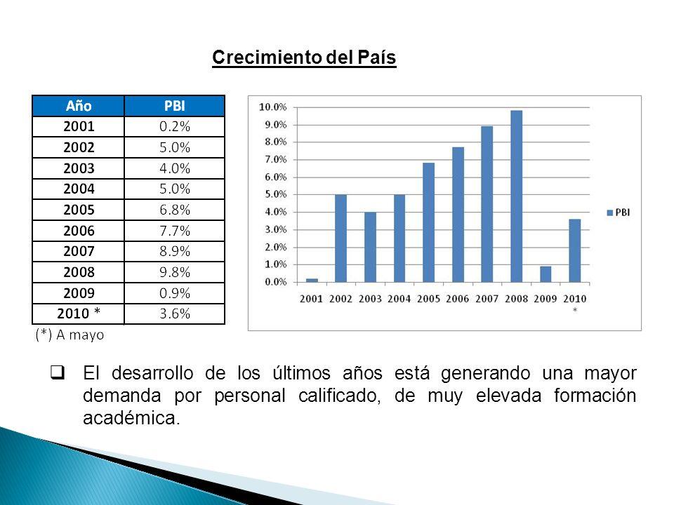 Crecimiento del País El desarrollo de los últimos años está generando una mayor demanda por personal calificado, de muy elevada formación académica.