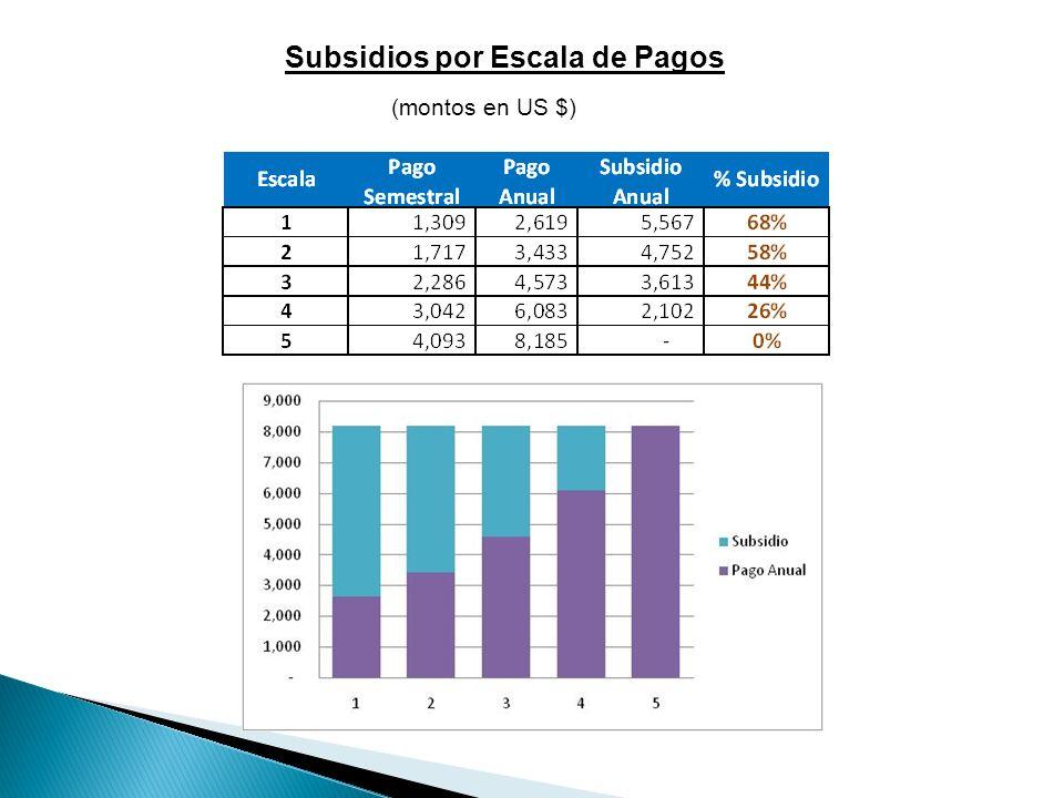 Subsidios por Escala de Pagos (montos en US $)